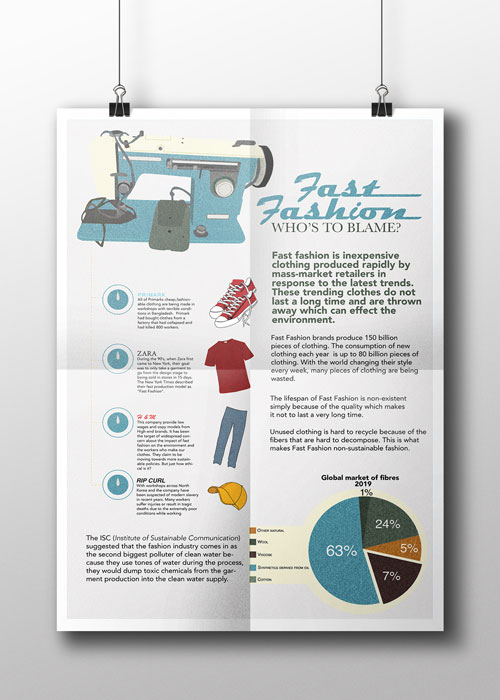 Fast Fashion Infographic Poster